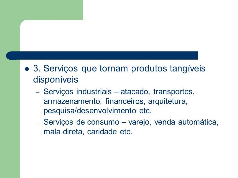3. Serviços que tornam produtos tangíveis disponíveis – Serviços industriais – atacado, transportes, armazenamento, financeiros, arquitetura, pesquisa
