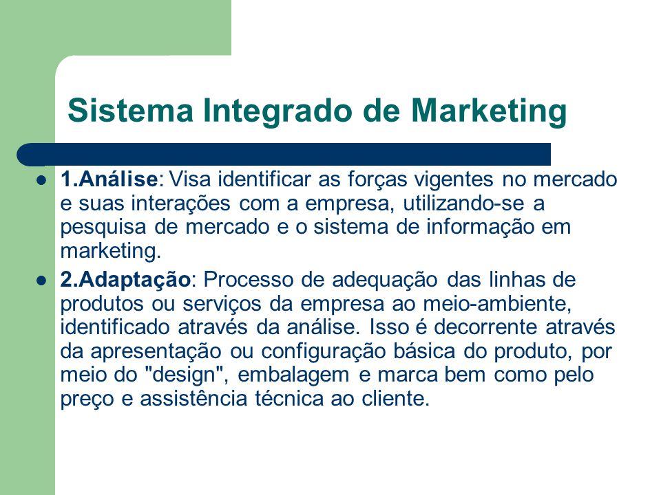 Sistema Integrado de Marketing 1.Análise: Visa identificar as forças vigentes no mercado e suas interações com a empresa, utilizando-se a pesquisa de