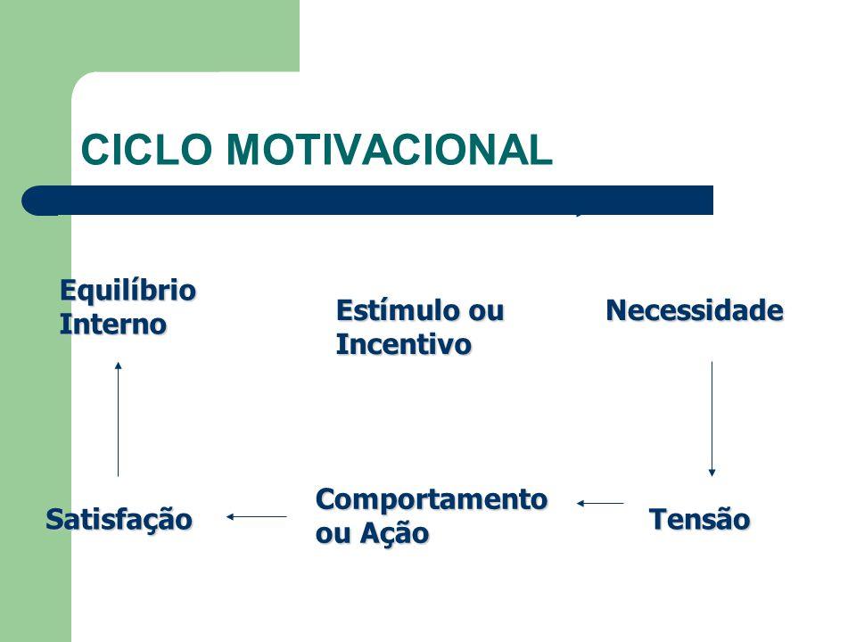 CICLO MOTIVACIONAL Equilíbrio Interno Estímulo ou Incentivo Necessidade Tensão Comportamento ou Ação Satisfação