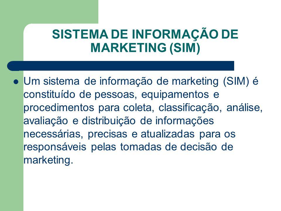 SISTEMA DE INFORMAÇÃO DE MARKETING (SIM) Um sistema de informação de marketing (SIM) é constituído de pessoas, equipamentos e procedimentos para colet