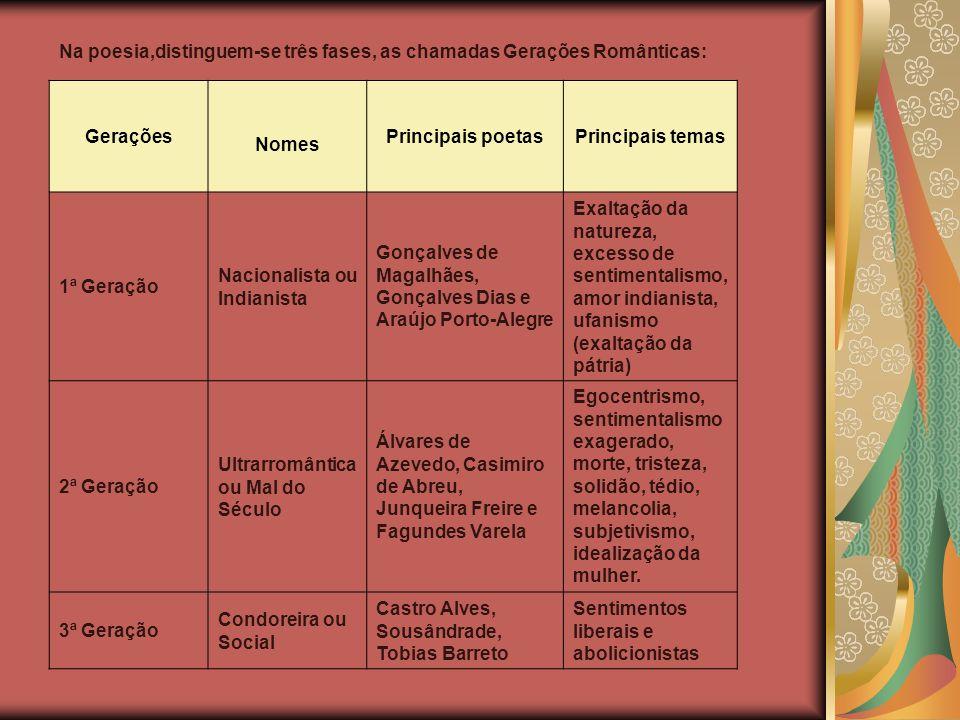 Na poesia, : Gerações Nomes Principais poetasPrincipais temas 1ª Geração Nacionalista ou Indianista Gonçalves de Magalhães, Gonçalves Dias e Araújo Po