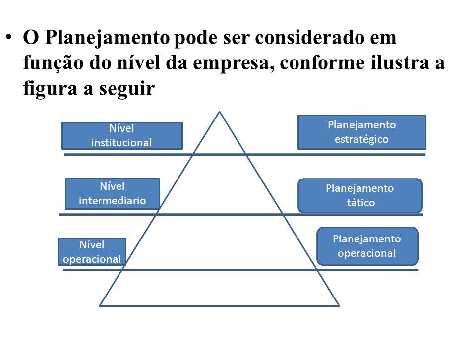 O Planejamento pode ser considerado em função do nível da empresa, conforme ilustra a figura a seguir Nível institucional Nível intermediario Nível operacional Planejamento estratégico Planejamento tático Planejamento operacional