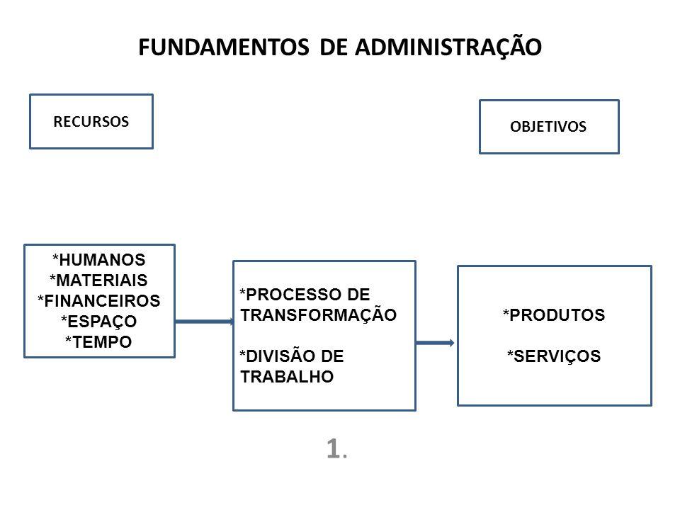 FUNDAMENTOS DE ADMINISTRAÇÃO 1.1.