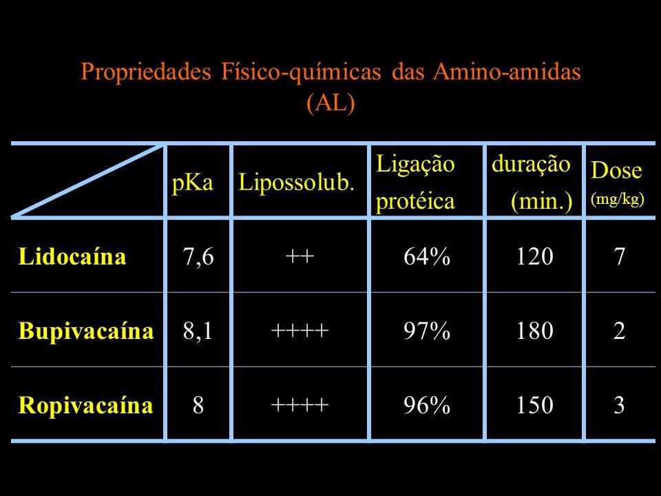 Propriedades Físico-químicas das Amino-amidas (AL) pKaLipossolub. Ligação protéica duração (min.) Dose (mg/kg) Lidocaína7,6++64%1207 Bupivacaína8,1+++