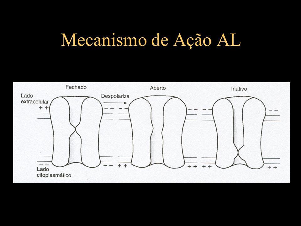 Anestésicos Locais Distribuição -Perfusão (cérebro, coração, fígado, pulmão, rim) fase alfa / (músculo e gordura) fase beta -Ligação às PTNS plasmáticas x Lipossolubilidade - tecido muscular – reservatório - hialuronidase