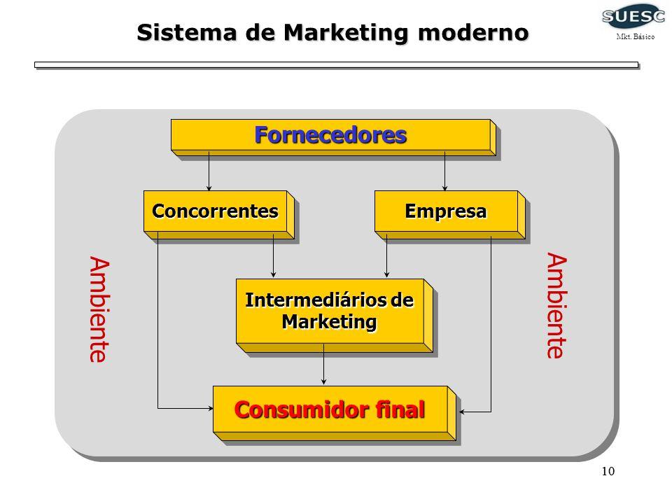 10 Sistema de Marketing moderno FornecedoresFornecedores Consumidor final Intermediários de Marketing ConcorrentesConcorrentes EmpresaEmpresa Ambiente