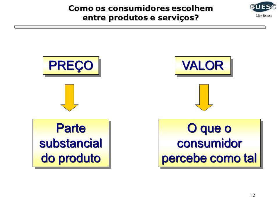 12 Como os consumidores escolhem entre produtos e serviços? PREÇOPREÇOVALORVALOR O que o consumidor percebe como tal Parte substancial do produto Mkt.