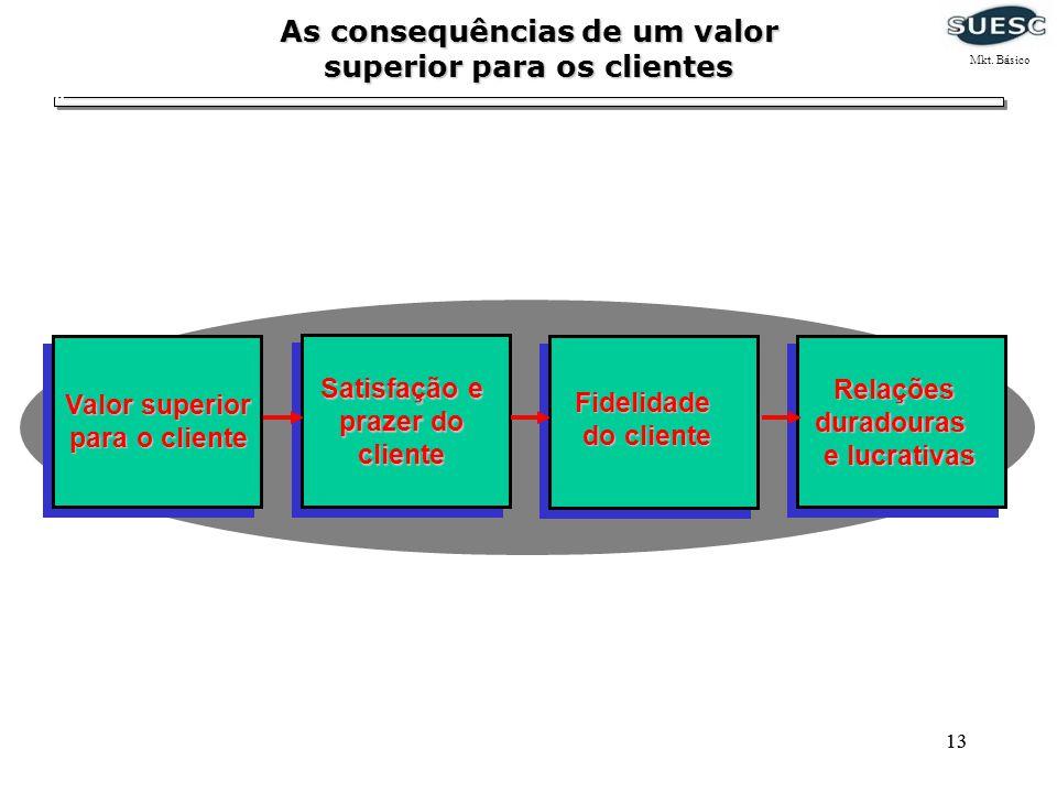 13 As consequências de um valor superior para os clientes Relaçõesduradouras e lucrativas Fidelidade do cliente Satisfação e prazer do cliente Valor s