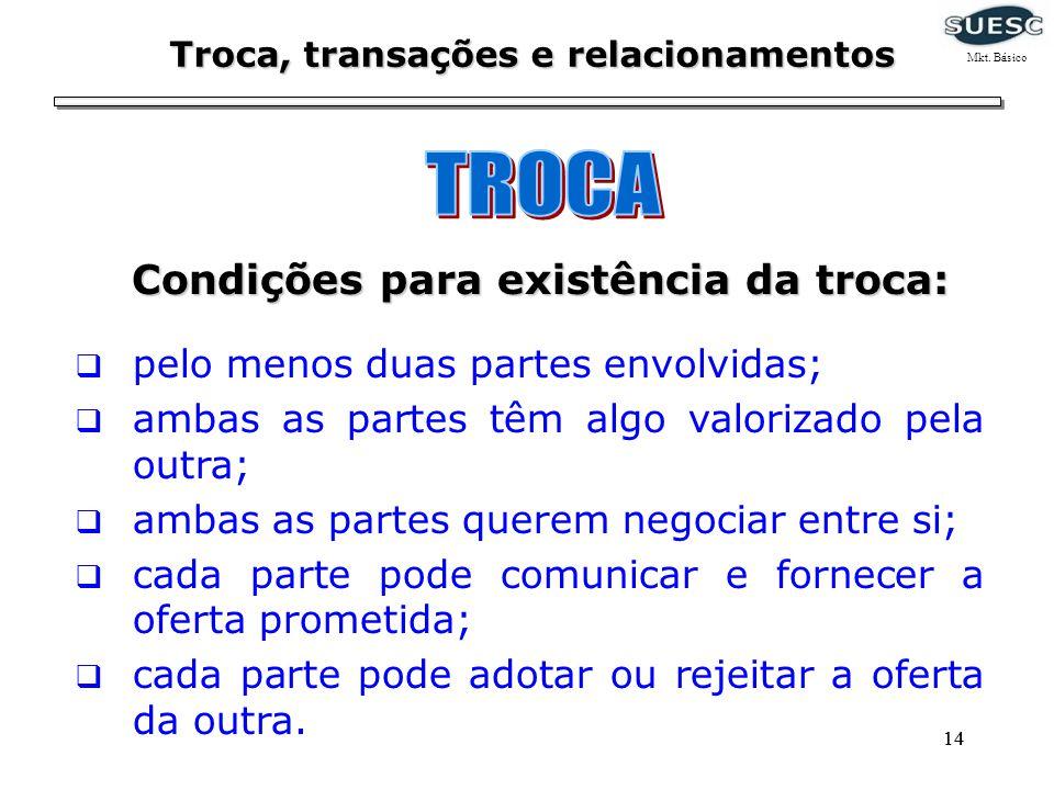 14 Troca, transações e relacionamentos Condições para existência da troca: pelo menos duas partes envolvidas; ambas as partes têm algo valorizado pela