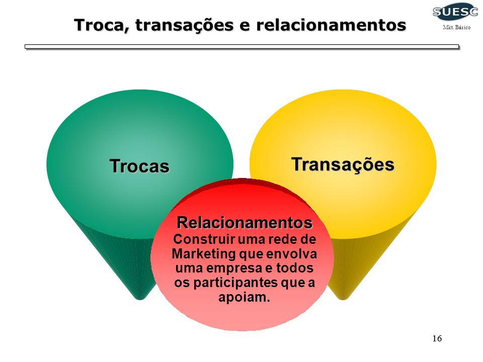 16 Troca, transações e relacionamentos TrocasTransações Relacionamentos Construir uma rede de Marketing que envolva uma empresa e todos os participant