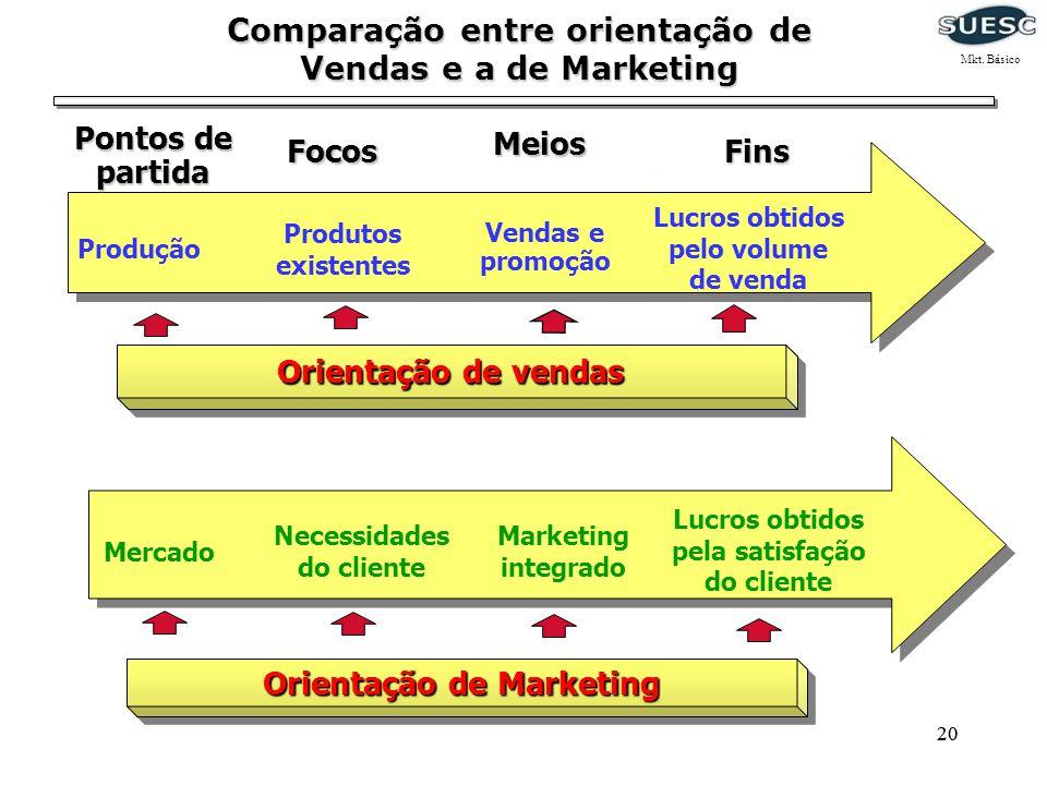 20 Comparação entre orientação de Vendas e a de Marketing Produção Produtos existentes Vendas e promoção Lucros obtidos pelo volume de venda Orientaçã