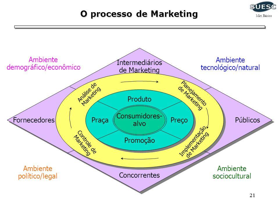 21 Consumidores- alvo Produto PraçaPreço Promoção Implementação de Marketing Planejamento de Marketing Controle de Marketing Análise de Marketing Conc