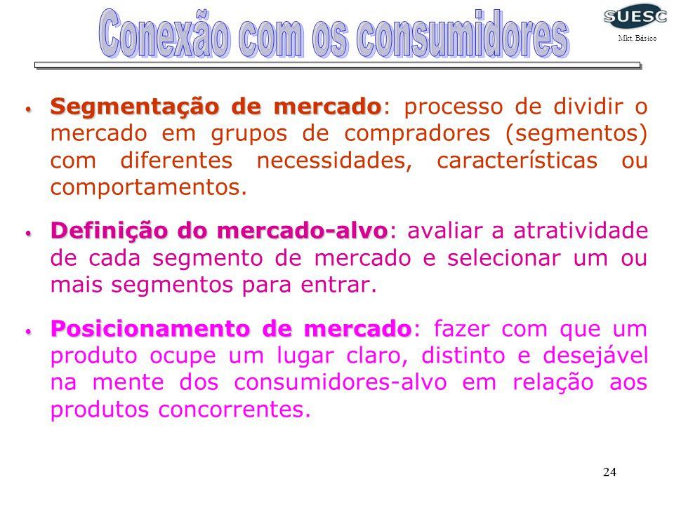 24 Segmentação de mercado Segmentação de mercado: processo de dividir o mercado em grupos de compradores (segmentos) com diferentes necessidades, cara