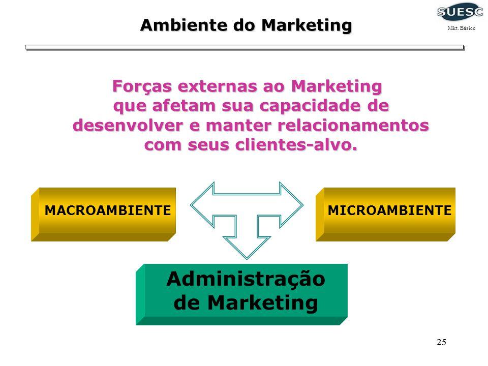 25 Ambiente do Marketing Forças externas ao Marketing que afetam sua capacidade de desenvolver e manter relacionamentos com seus clientes-alvo. Forças