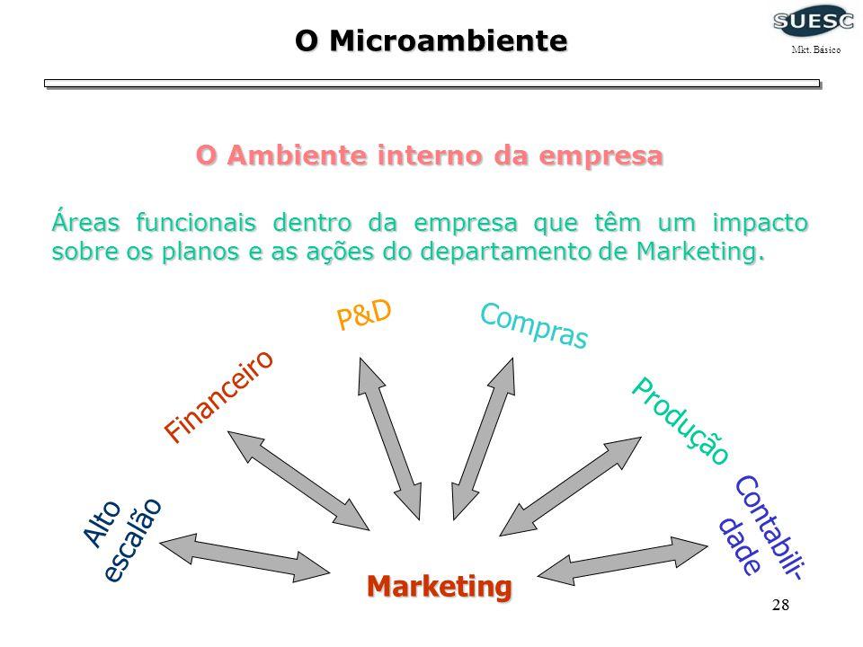 28 O Microambiente O Ambiente interno da empresa Compras Produção P&D Financeiro Alto escalão Marketing Contabili- dade Áreas funcionais dentro da emp