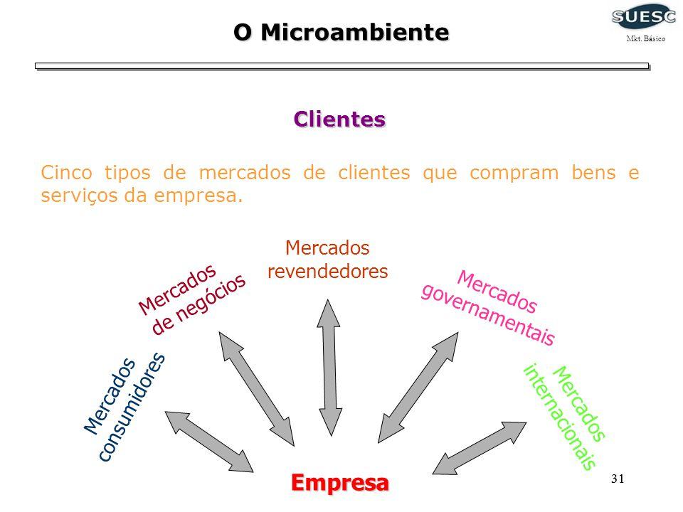 31 O Microambiente Clientes Cinco tipos de mercados de clientes que compram bens e serviços da empresa. Mercados governamentais Mercados internacionai