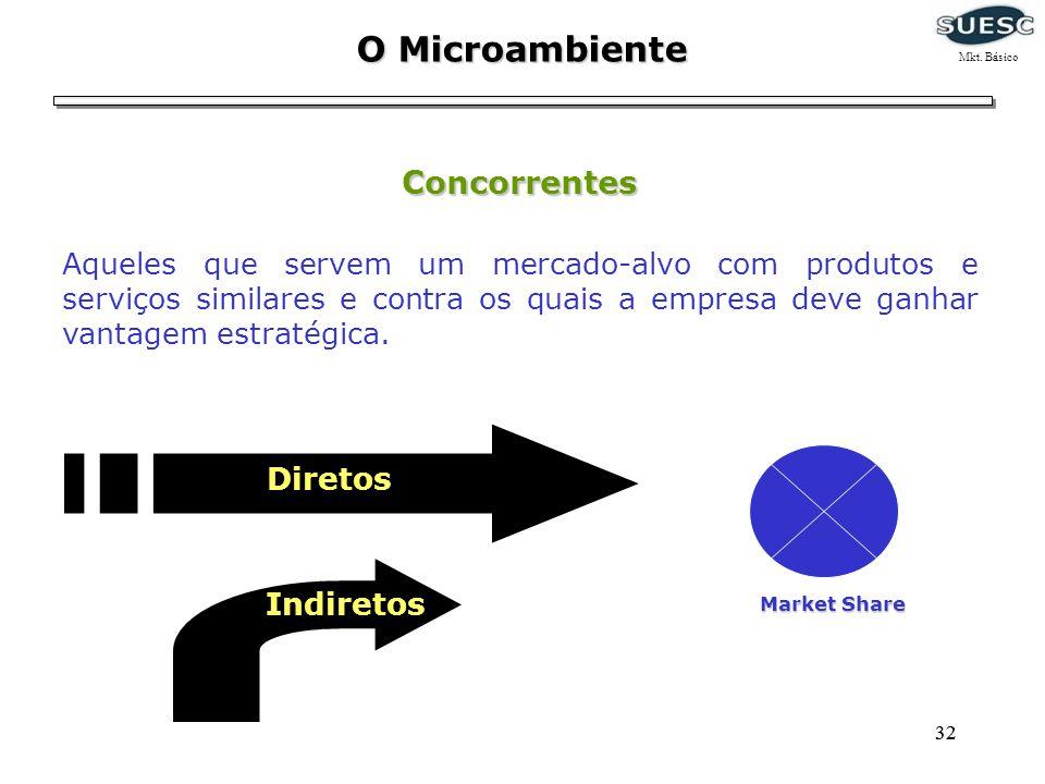 32 O Microambiente Concorrentes Aqueles que servem um mercado-alvo com produtos e serviços similares e contra os quais a empresa deve ganhar vantagem