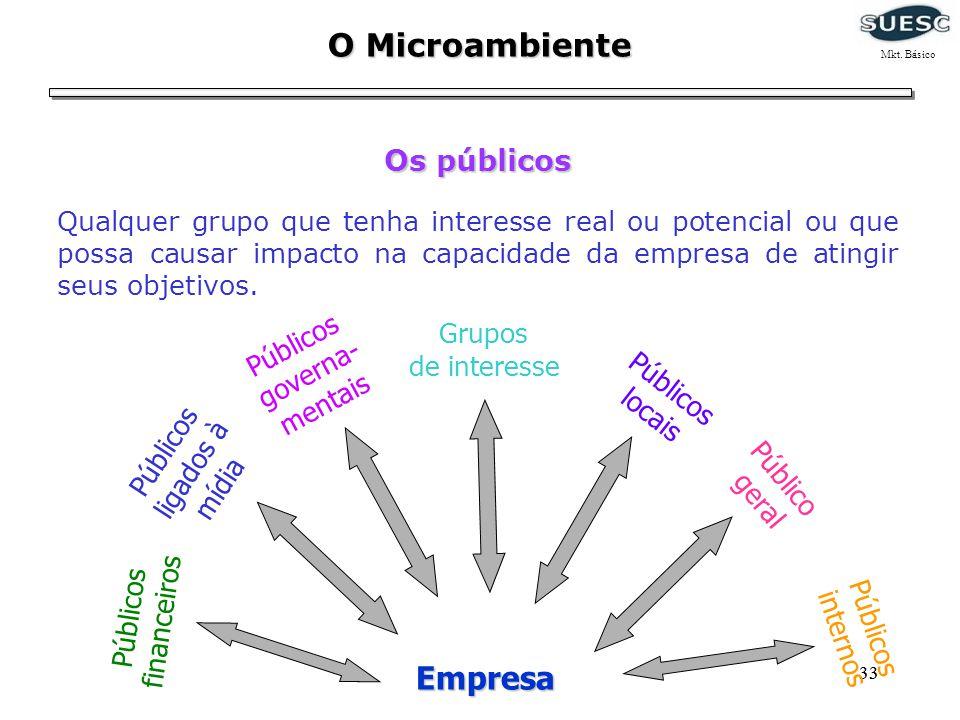 33 O Microambiente Os públicos Qualquer grupo que tenha interesse real ou potencial ou que possa causar impacto na capacidade da empresa de atingir se