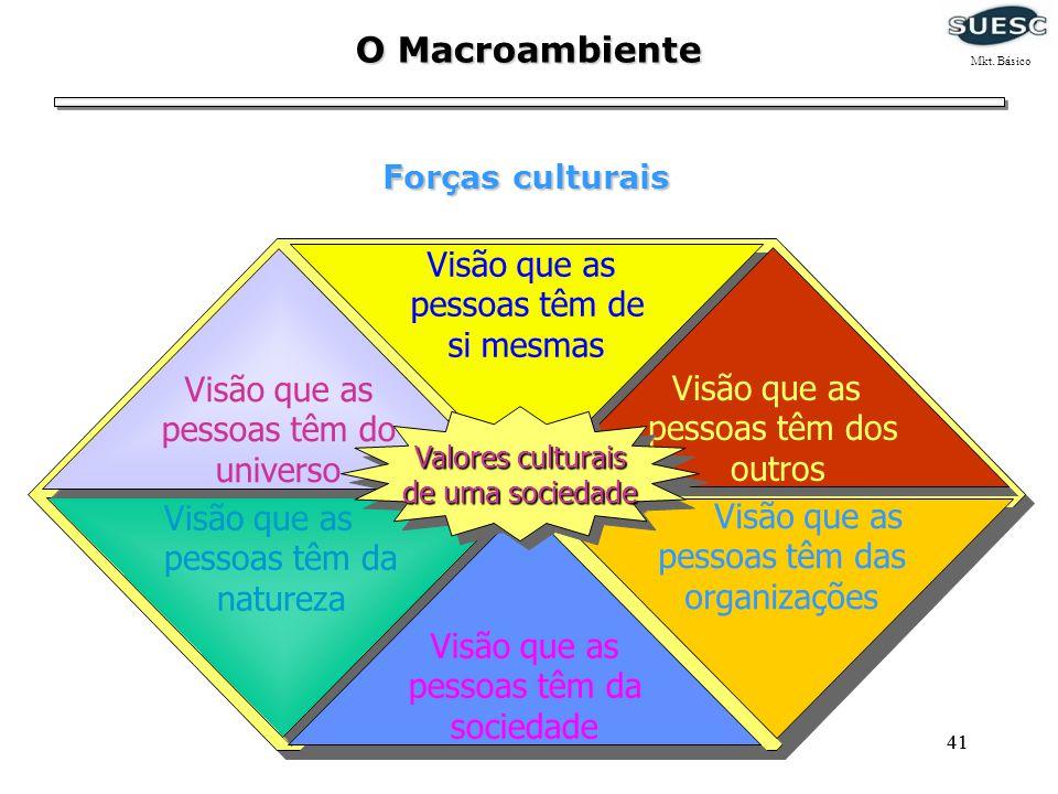 41 O Macroambiente Forças culturais Visão que as pessoas têm das organizações Visão que as pessoas têm da natureza Visão que as pessoas têm de si mesm