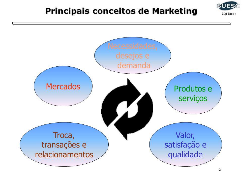 55 Principais conceitos de Marketing Necessidades, desejos e demanda Produtos e serviços Valor, satisfação e qualidade Troca, transações e relacioname