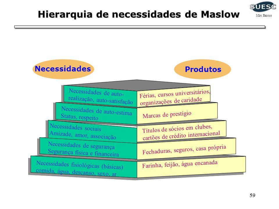 59 Figura 6.2 Slide 6-2 Hierarquia de necessidades de Maslow Férias, cursos universitários, organizações de caridade Necessidades sociais Amizade, amo
