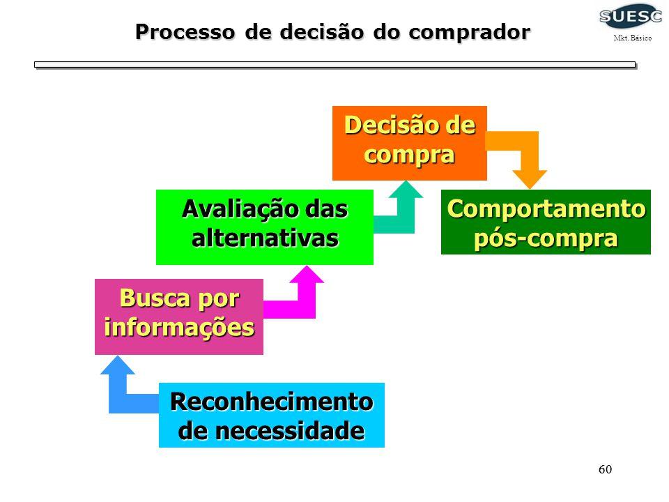 60 Processo de decisão do comprador Comportamentopós-compra Decisão de compra Busca por informações Reconhecimento de necessidade Avaliação das altern