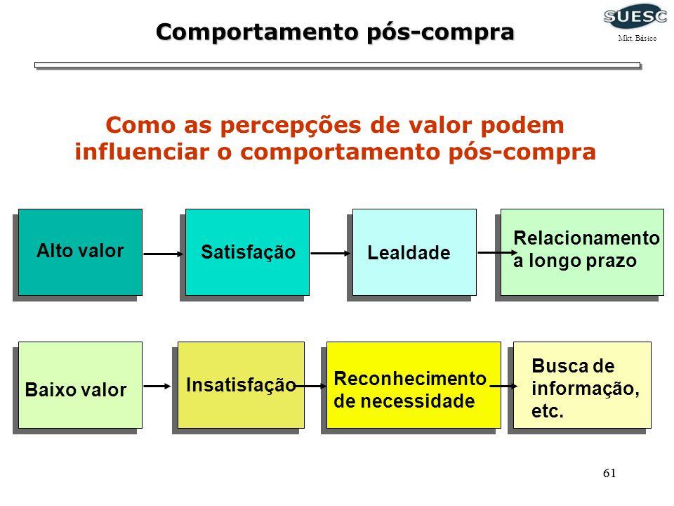 61 Comportamento pós-compra Insatisfação Baixo valor Reconhecimento de necessidade Busca de informação, etc. Satisfação Alto valor Lealdade Relacionam