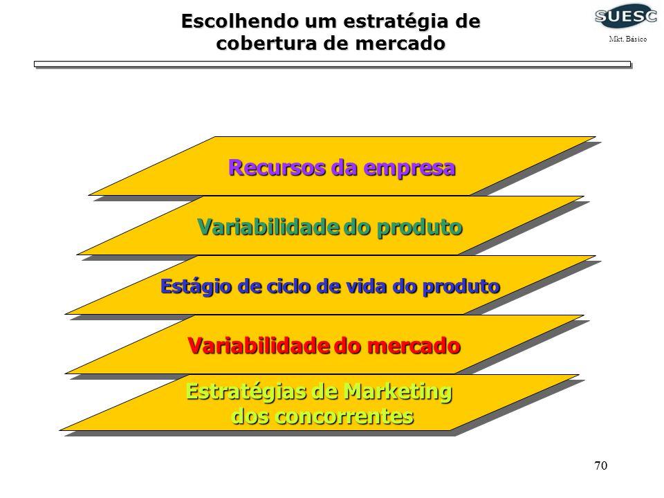 70 Recursos da empresa Variabilidade do produto Estágio de ciclo de vida do produto Variabilidade do mercado Estratégias de Marketing dos concorrentes