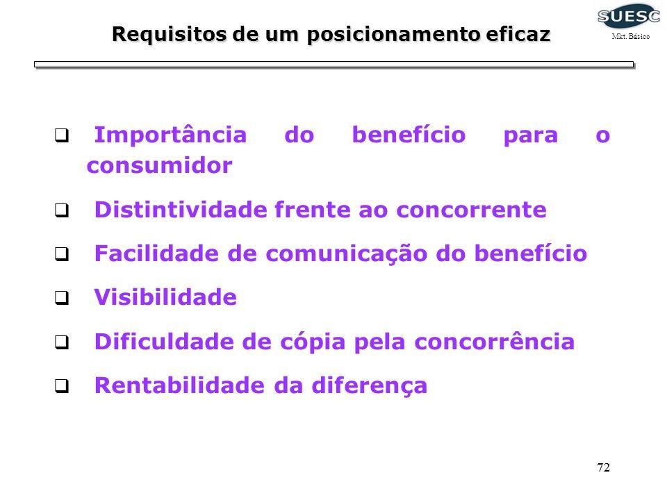 72 Importância do benefício para o consumidor Distintividade frente ao concorrente Facilidade de comunicação do benefício Visibilidade Dificuldade de