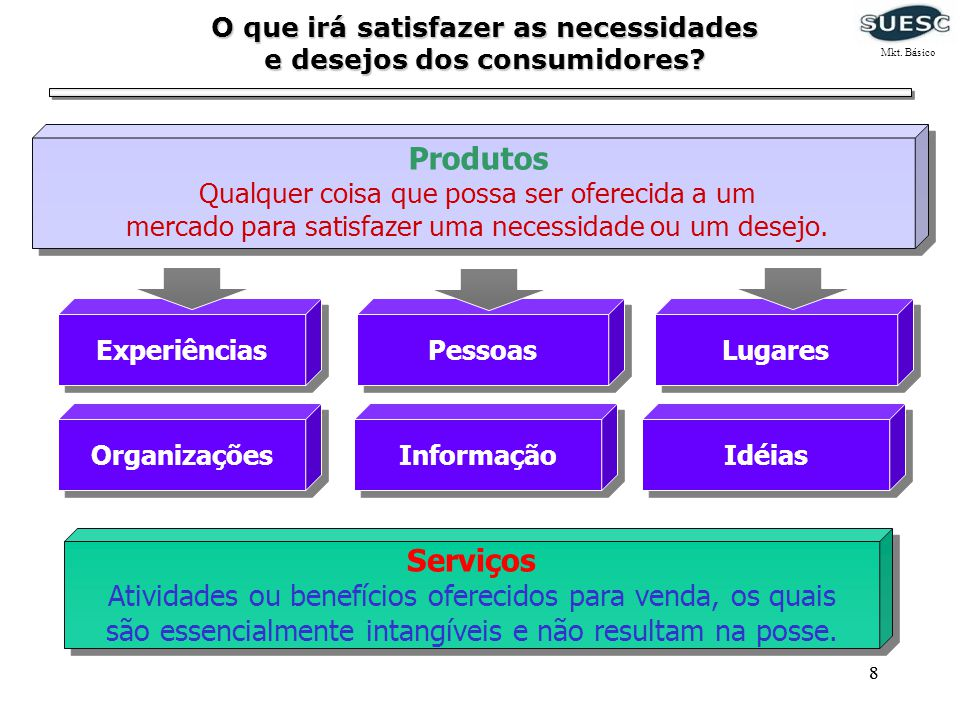 88 Produtos Qualquer coisa que possa ser oferecida a um mercado para satisfazer uma necessidade ou um desejo. Experiências Pessoas Lugares Organizaçõe
