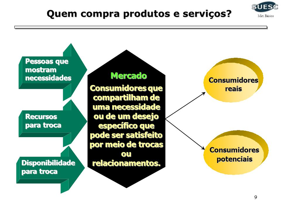 10 Sistema de Marketing moderno FornecedoresFornecedores Consumidor final Intermediários de Marketing ConcorrentesConcorrentes EmpresaEmpresa Ambiente Mkt.