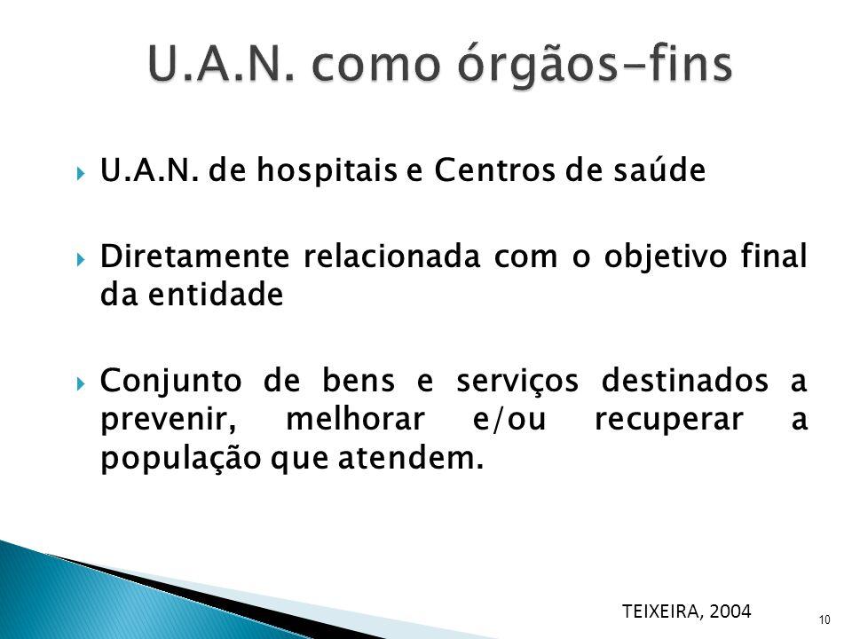 10 U.A.N. de hospitais e Centros de saúde Diretamente relacionada com o objetivo final da entidade Conjunto de bens e serviços destinados a prevenir,