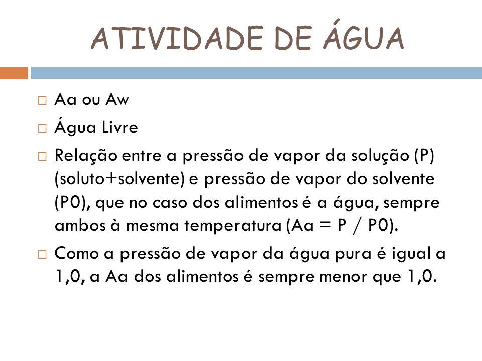 ATIVIDADE DE ÁGUA Atividade de Àgua X Crescimento Microbiano Atividade de ÁguaMicrorganismo 0,90 a 0,91Bacts deteriorantes 0,87 a 0,88Leveduras deteriorantes 0,80Bolores 0,75Bactérias halófilas 0,65Bolores xerófilos 0,60Leveduras osmofílicas