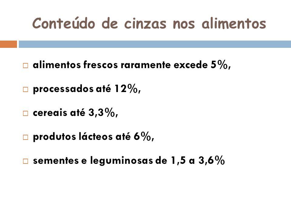 Conteúdo de cinzas nos alimentos alimentos frescos raramente excede 5%, processados até 12%, cereais até 3,3%, produtos lácteos até 6%, sementes e leg