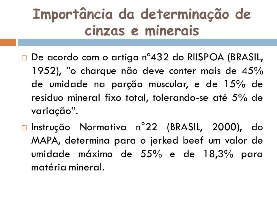 Importância da determinação de cinzas e minerais De acordo com o artigo nº432 do RIISPOA (BRASIL, 1952), o charque não deve conter mais de 45% de umid