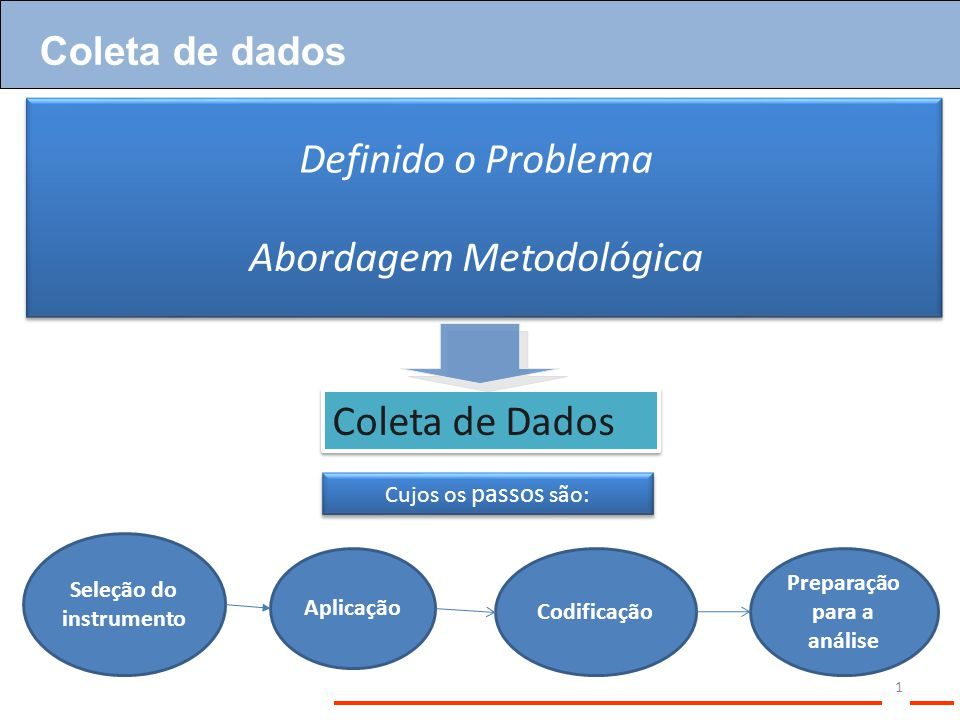 Definido o Problema Coleta de Dados Abordagem Metodológica Coleta de dados Seleção do instrumento Aplicação Codificação Preparação para a análise Cujo