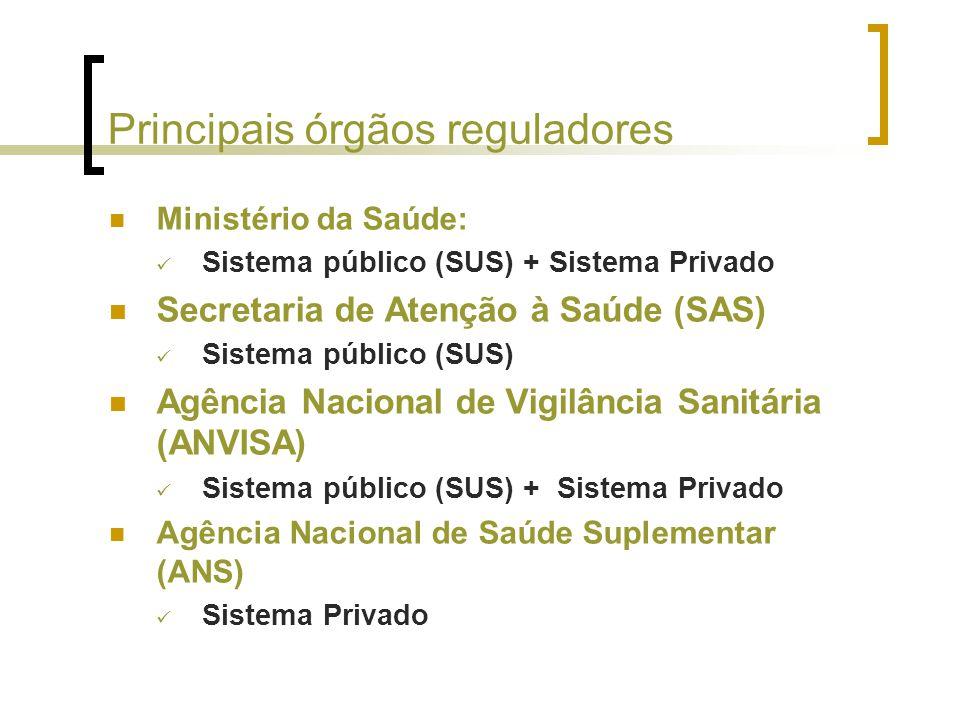 Principais órgãos reguladores Ministério da Saúde: Sistema público (SUS) + Sistema Privado Secretaria de Atenção à Saúde (SAS) Sistema público (SUS) Agência Nacional de Vigilância Sanitária (ANVISA) Sistema público (SUS) + Sistema Privado Agência Nacional de Saúde Suplementar (ANS) Sistema Privado