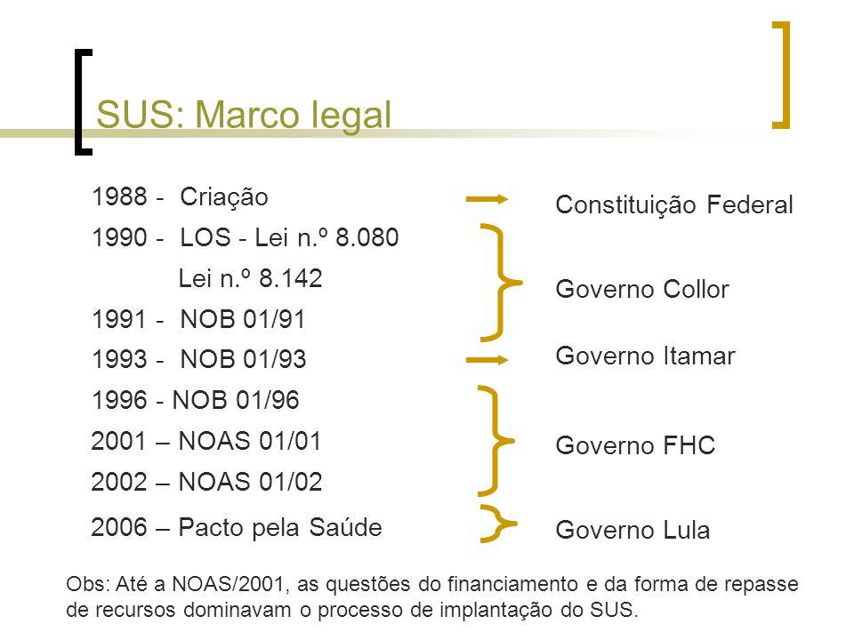 SUS: Marco legal 1988 - Criação 1990 - LOS - Lei n.º 8.080 Lei n.º 8.142 1991 - NOB 01/91 1993 - NOB 01/93 1996 - NOB 01/96 2001 – NOAS 01/01 2002 – NOAS 01/02 2006 – Pacto pela Saúde Constituição Federal Governo Collor Governo Itamar Governo FHC Governo Lula Obs: Até a NOAS/2001, as questões do financiamento e da forma de repasse de recursos dominavam o processo de implantação do SUS.