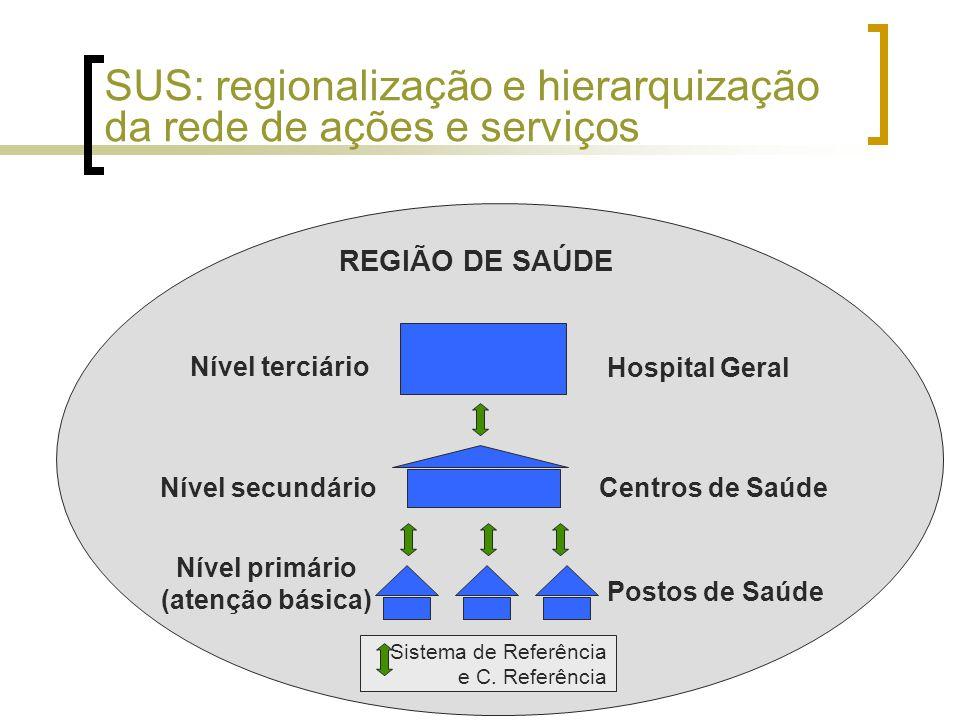 Postos de Saúde Nível primário (atenção básica) Nível secundárioCentros de Saúde REGIÃO DE SAÚDE Nível terciário Hospital Geral Sistema de Referência e C.