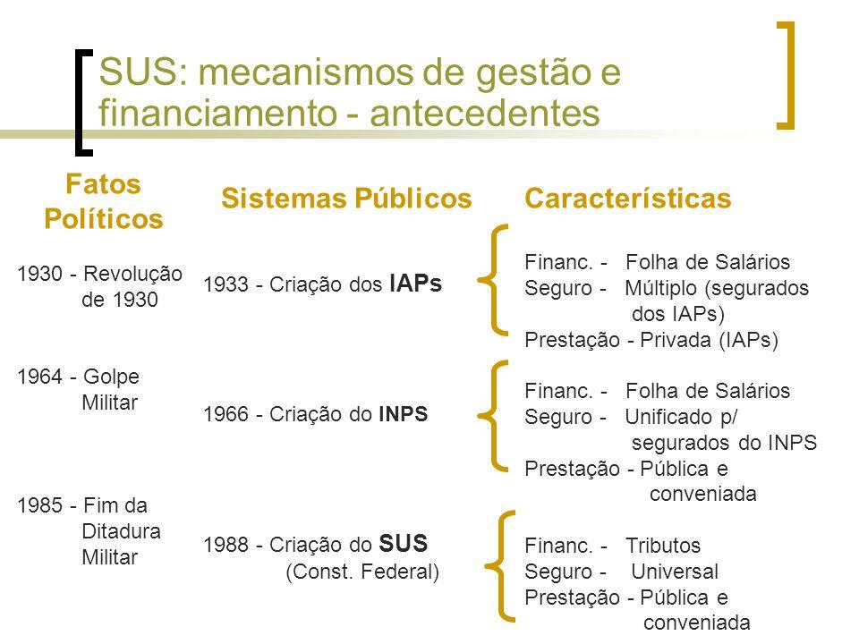 Sistemas Públicos 1933 - Criação dos IAPs 1966 - Criação do INPS 1988 - Criação do SUS (Const.