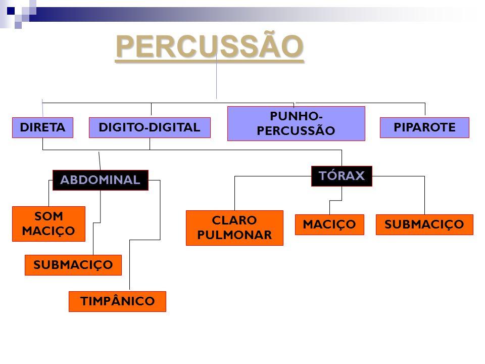PERCUSSÃO DIRETADIGITO-DIGITAL PUNHO- PERCUSSÃO PIPAROTE SOM MACIÇO TIMPÂNICO SUBMACIÇO ABDOMINAL TÓRAX CLARO PULMONAR MACIÇOSUBMACIÇO