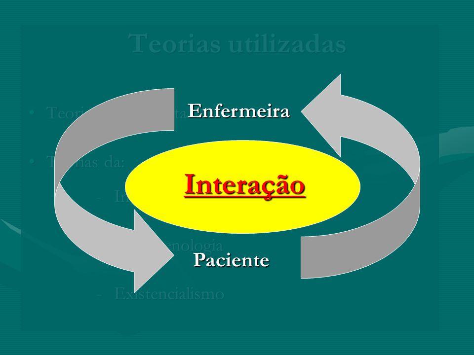 Teorias utilizadas Teoria PsicoanalistaTeoria Psicoanalista Teorias da:Teorias da: -Interacção -Fenomenologia -Existencialismo Interação Enfermeira Pa