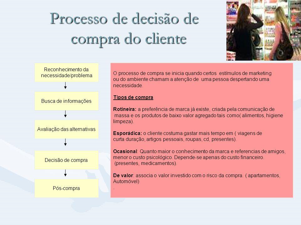 Processo de decisão de compra do cliente Reconhecimento da necessidade/problema Busca de informações Avaliação das alternativas Decisão de compra Pós-