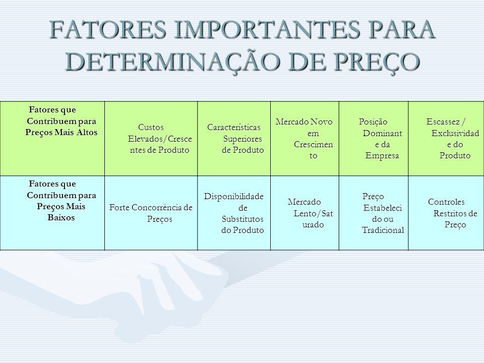 FATORES IMPORTANTES PARA DETERMINAÇÃO DE PREÇO Fatores que Contribuem para Preços Mais Altos Custos Elevados/Cresce ntes de Produto Características Su