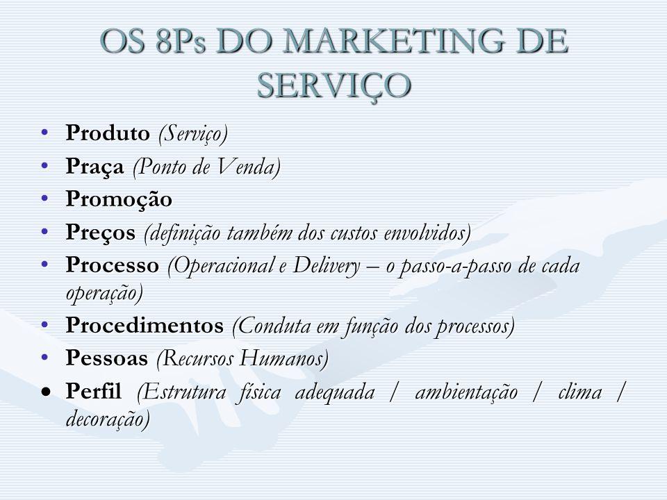 OS 8Ps DO MARKETING DE SERVIÇO Produto (Serviço)Produto (Serviço) Praça (Ponto de Venda)Praça (Ponto de Venda) PromoçãoPromoção Preços (definição também dos custos envolvidos)Preços (definição também dos custos envolvidos) Processo (Operacional e Delivery – o passo-a-passo de cada operação)Processo (Operacional e Delivery – o passo-a-passo de cada operação) Procedimentos (Conduta em função dos processos)Procedimentos (Conduta em função dos processos) Pessoas (Recursos Humanos)Pessoas (Recursos Humanos) Perfil (Estrutura física adequada / ambientação / clima / decoração) Perfil (Estrutura física adequada / ambientação / clima / decoração)