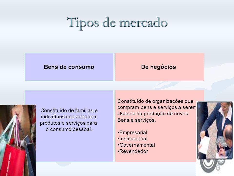 Tipos de mercado Bens de consumoDe negócios Constituído de organizações que compram bens e serviços a serem Usados na produção de novos Bens e serviço
