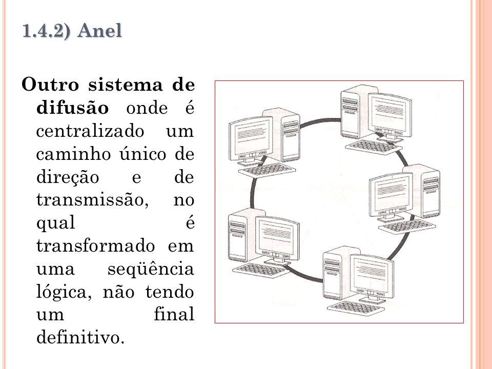 1.4.2) Anel Outro sistema de difusão onde é centralizado um caminho único de direção e de transmissão, no qual é transformado em uma seqüência lógica,