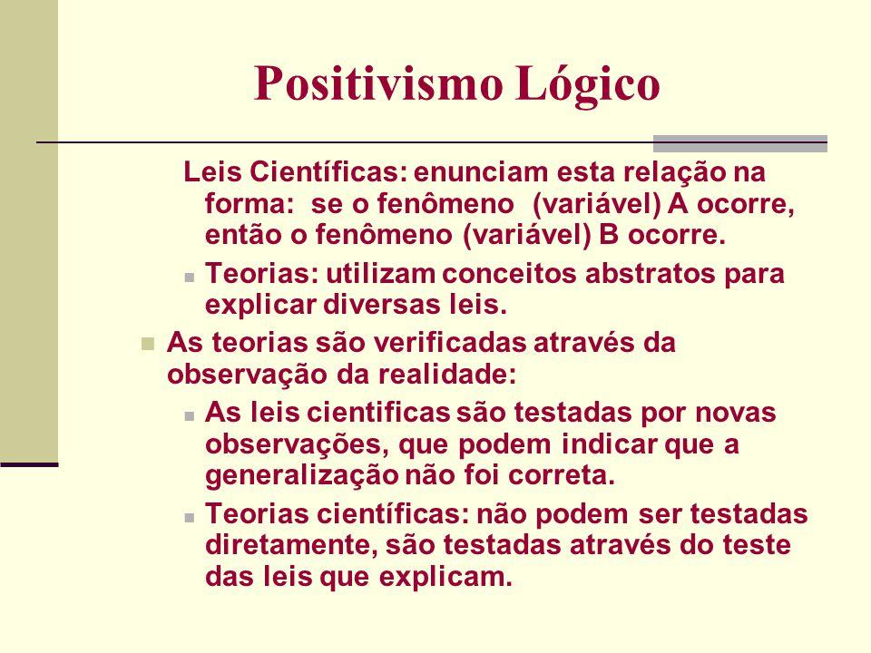 Positivismo Lógico Só fazem sentido as teorias que podem ser verificadas através de testes empíricos.