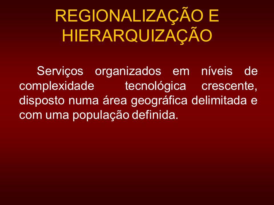 REGIONALIZAÇÃO E HIERARQUIZAÇÃO Serviços organizados em níveis de complexidade tecnológica crescente, disposto numa área geográfica delimitada e com uma população definida.