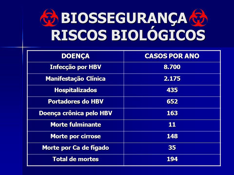 BIOSSEGURANÇA RISCOS BIOLÓGICOS DOENÇA CASOS POR ANO Infecção por HBV 8.700 Manifestação Clínica 2.175 Hospitalizados435 Portadores do HBV 652 Doença